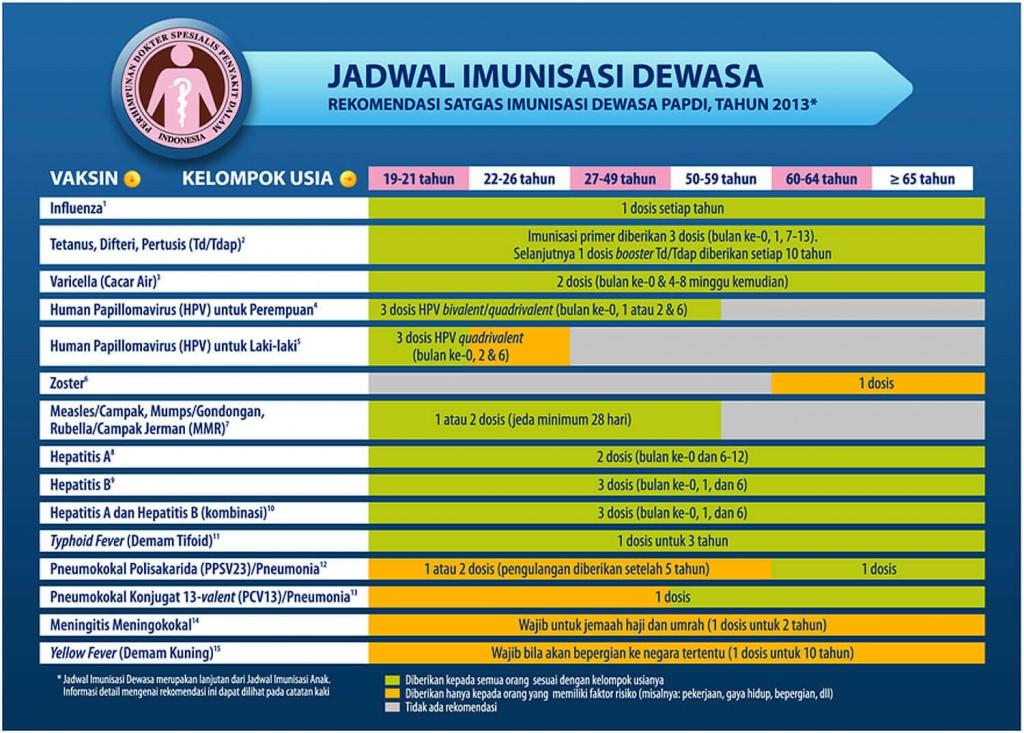 jadwal-imunisasi-dewasa (1)