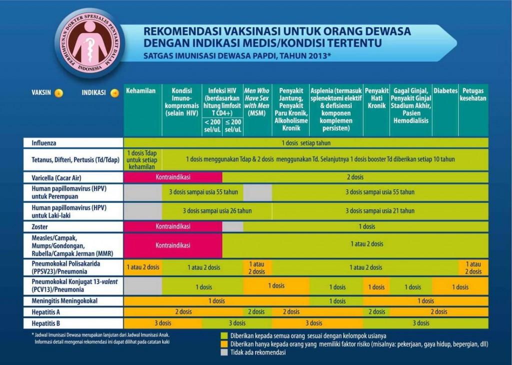 jadwal imunisasi dewasa dengan sakit tertentu